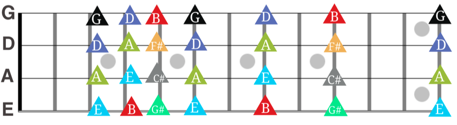 Bass Harmonics Fretboard Diagram