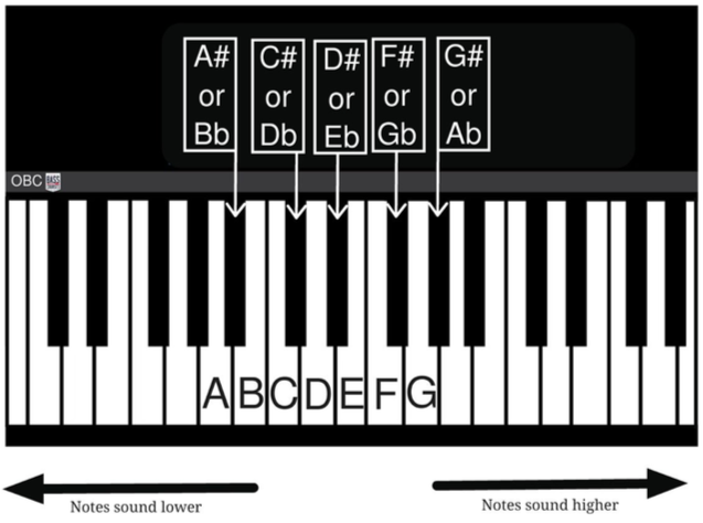 The notes on a piano related to the bass guitar