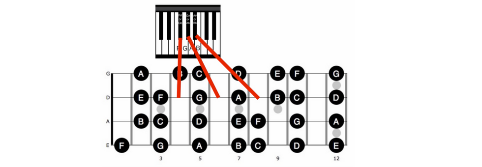 How to Find Notes On The Bass Guitar
