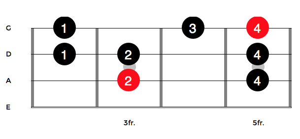 The Major Scale Bass Guitar