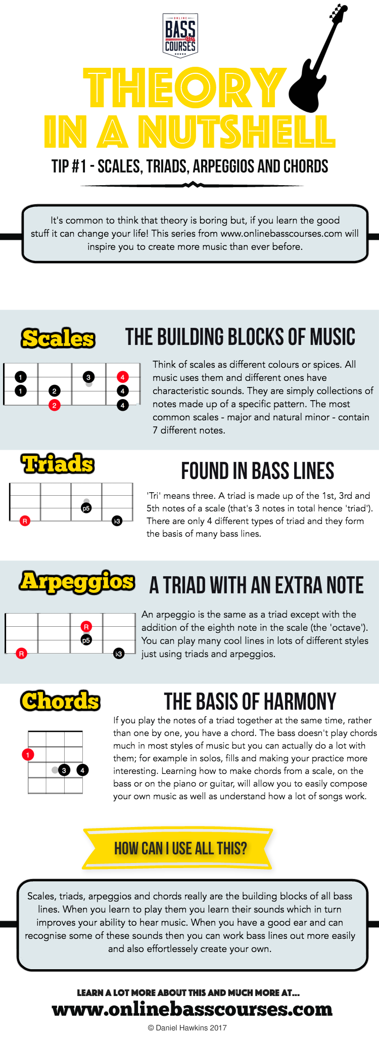 Theory In A Nutshell - Scales, triads, arpeggios and chords