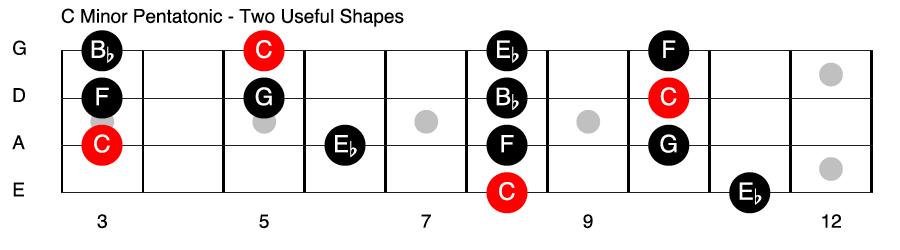 C Minor Pentatonic Bass Guitar Scale