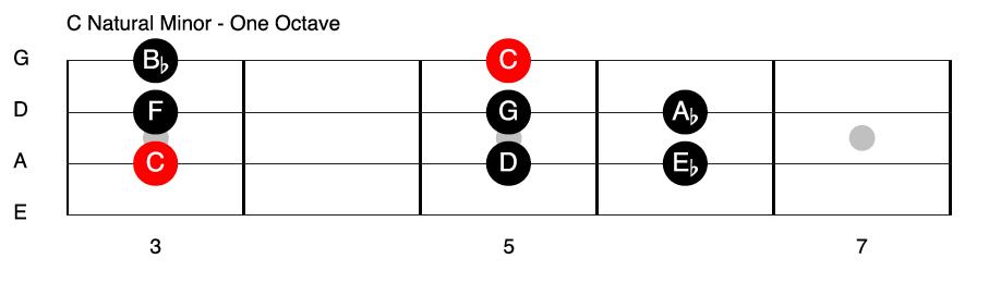 C Natural Minor Bass Guitar