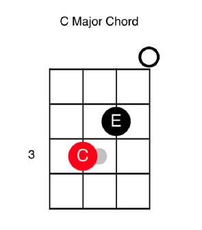 C Major Chord For Bass Guitar