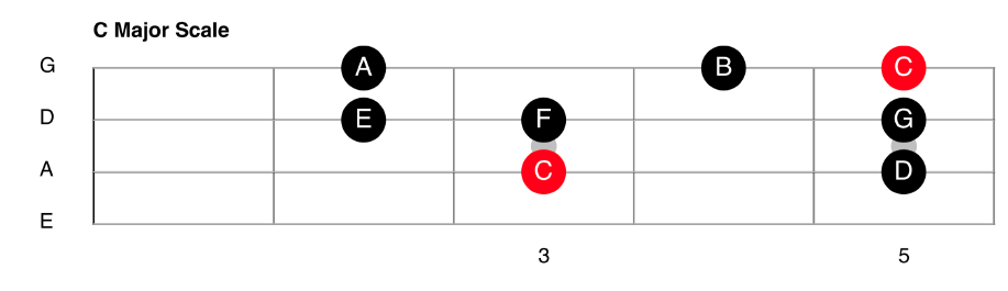 C Major Scale For Bass Guitar
