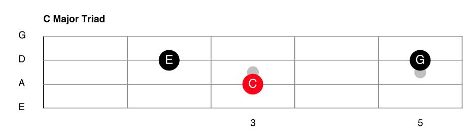 C Major Triad For Bass Guitar