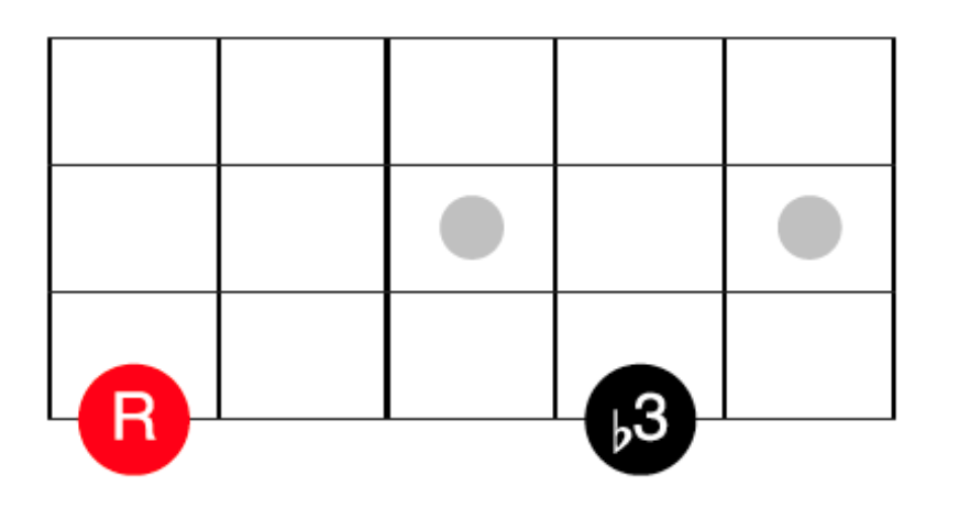 Bass Guitar Interval - Minor Third