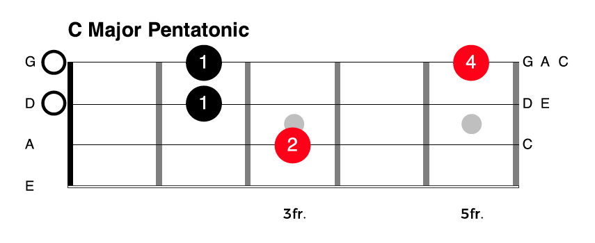 One Octave C Major Pentatonic Scale for Bass Guitar