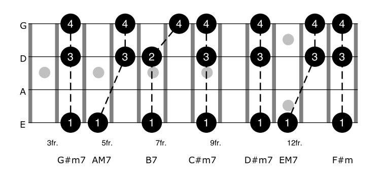 E Major Seventh Chords Bass Guitar