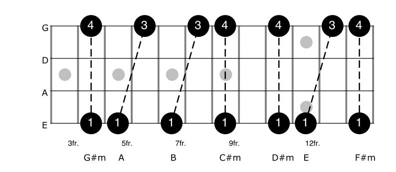 Tenths on Bass Guitar