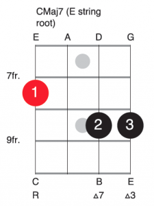 C Major 7 E string root bass guitar chord voicing
