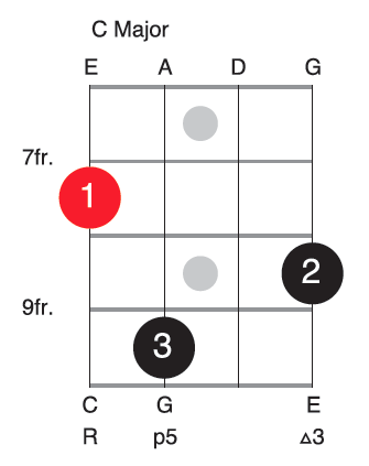 C Major Chord Voicing For Bass Guitar