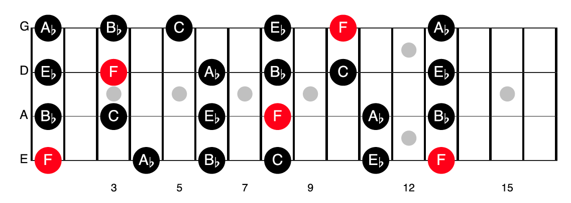 F minor pentatonic (relative scale of Ab Major)