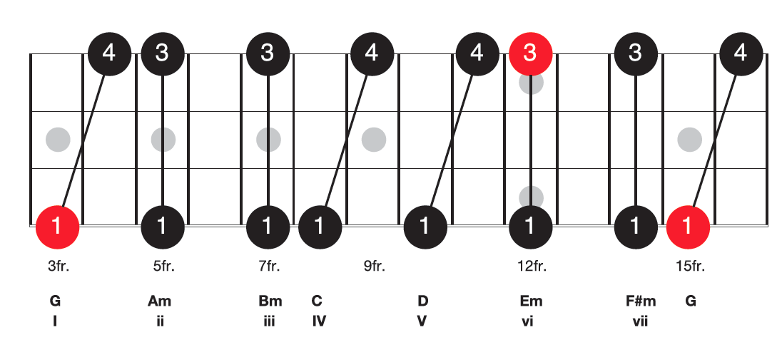 The G Major Scale In Tenths - Bass Guitar Chords