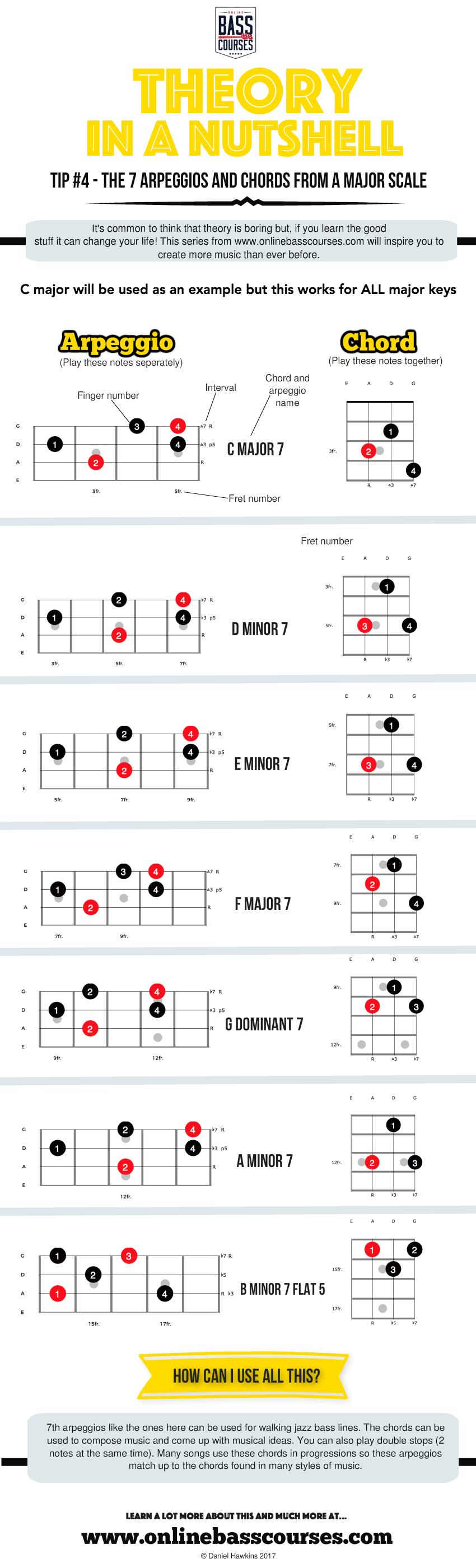 bass guitar arpeggios