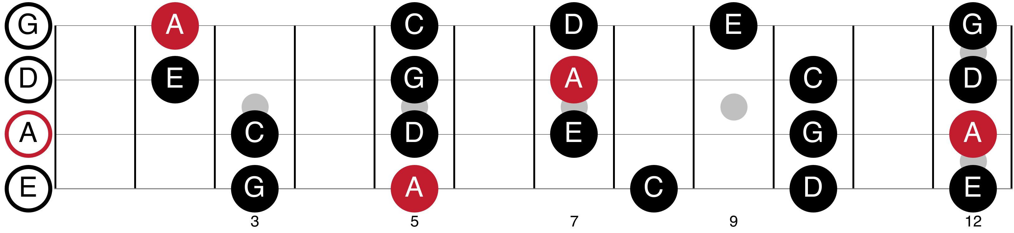 A Minor Pentatonic Shapes For Bass Guitar