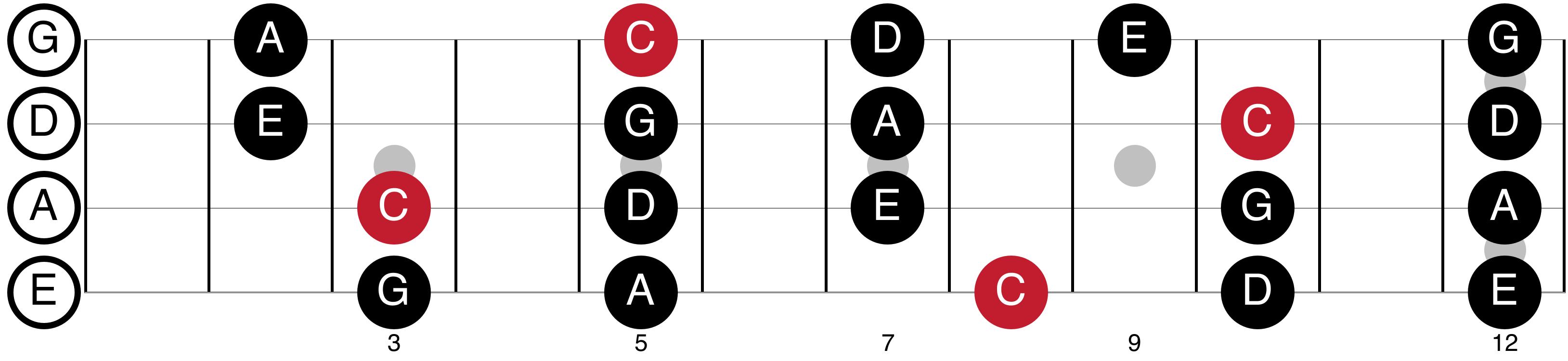 C Major Pentatonic Shapes For Bass Guitar