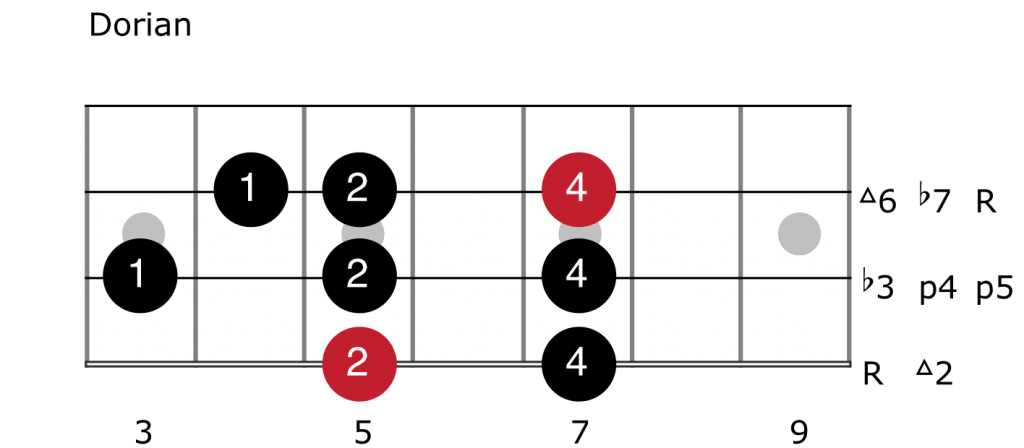 Dorian Mode For Bass Guitar