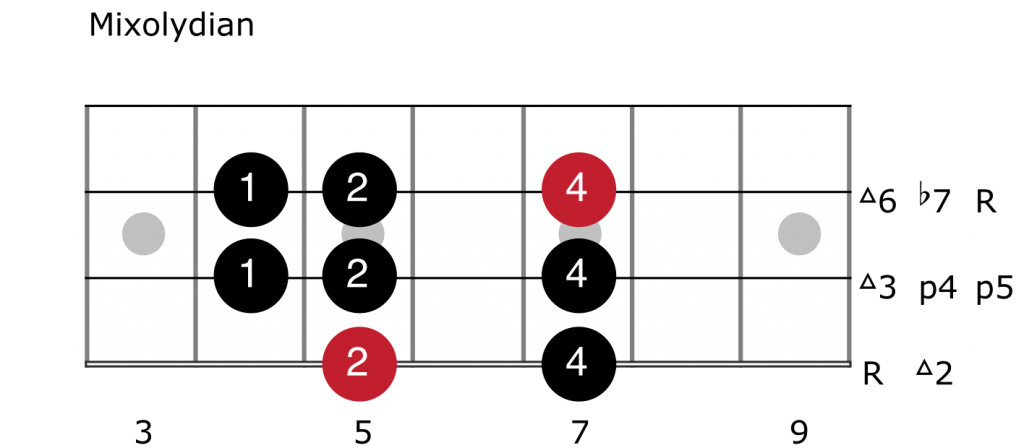 Mixolydian Mode For Bass Guitar