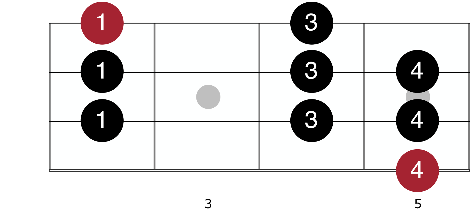 A Mixolydian For Bass Guitar - Starting with pinkie finger