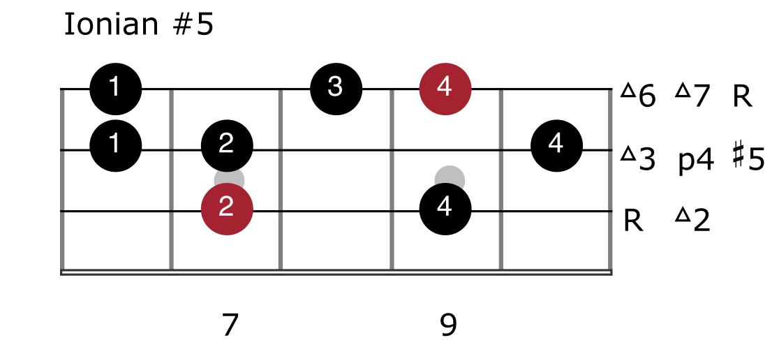 Harmonic Minor Mode 3 - Ionian #5