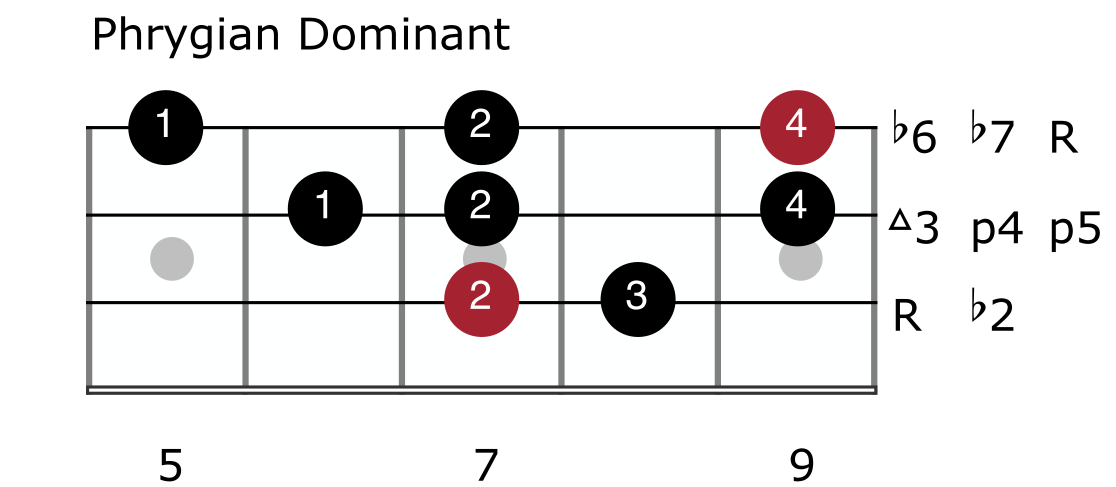 Harmonic Minor Mode 5 - Phrygian Dominant
