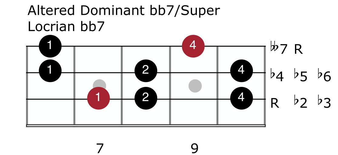 Harmonic Minor Mode 7 - Altered Dominant bb7:Super Locrian bb7