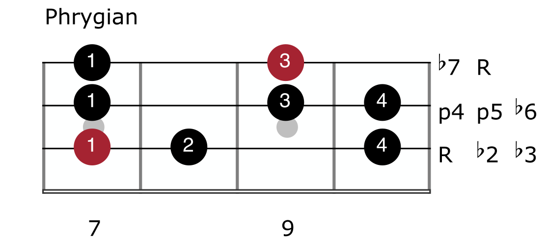 Major Scale Mode 3 - Phrygian
