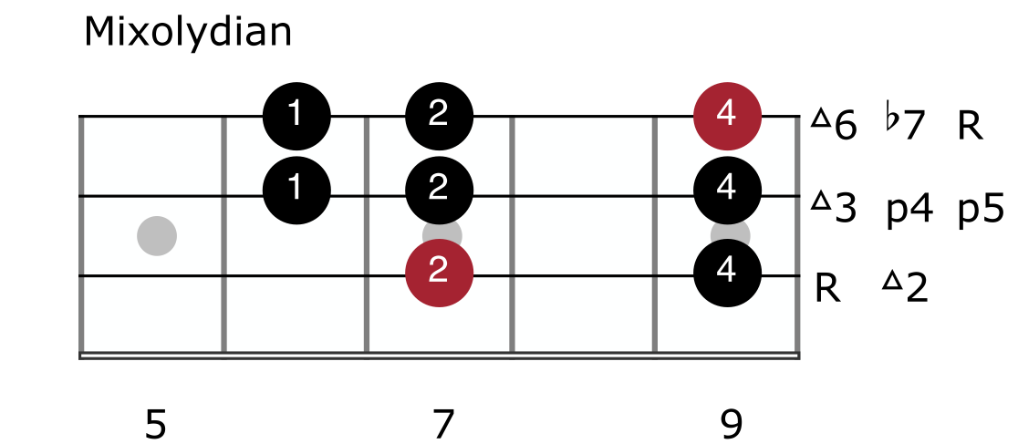 Major Scale Mode 5 - Mixolydian