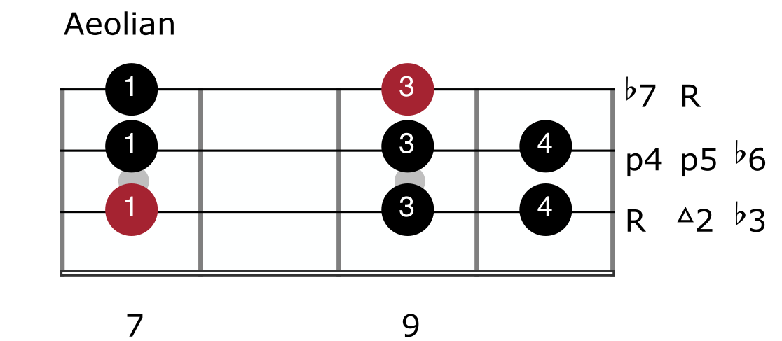 Major Scale Mode 6 - Aeolian