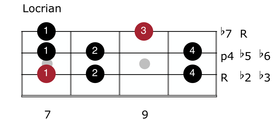Major Scale Mode 7 - Locrian