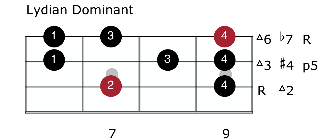 Melodic Minor Mode 4 - Lydian Dominant