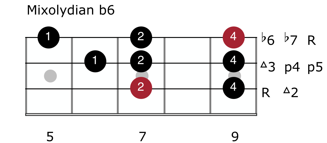 Melodic Minor Mode 5 - Mixolydian b6