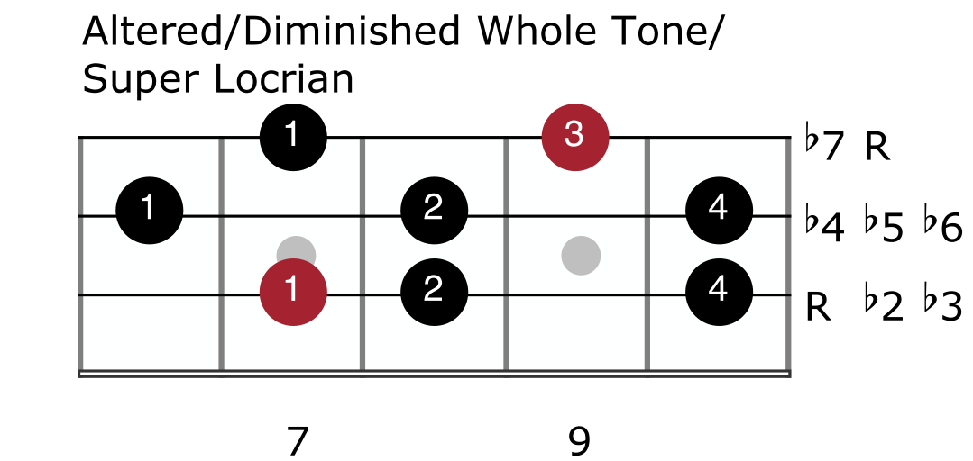 Melodic Minor Mode 7 - Altered:Diminished Whole Tone:Super Locrian