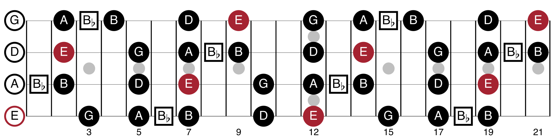 E Minor Blues Scale Shapes For Bass Guitar