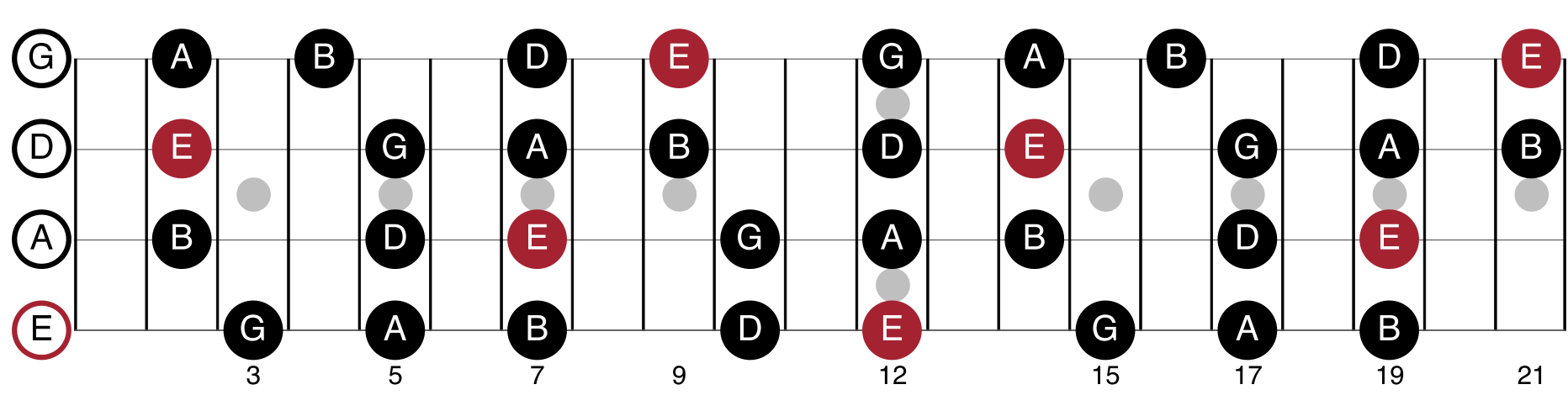 E Minor Pentatonic Scale Shapes For Bass Guitar