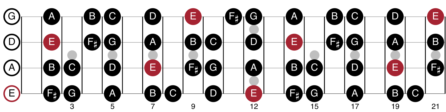 E Natural Minor Scale Shapes For Bass Guitar