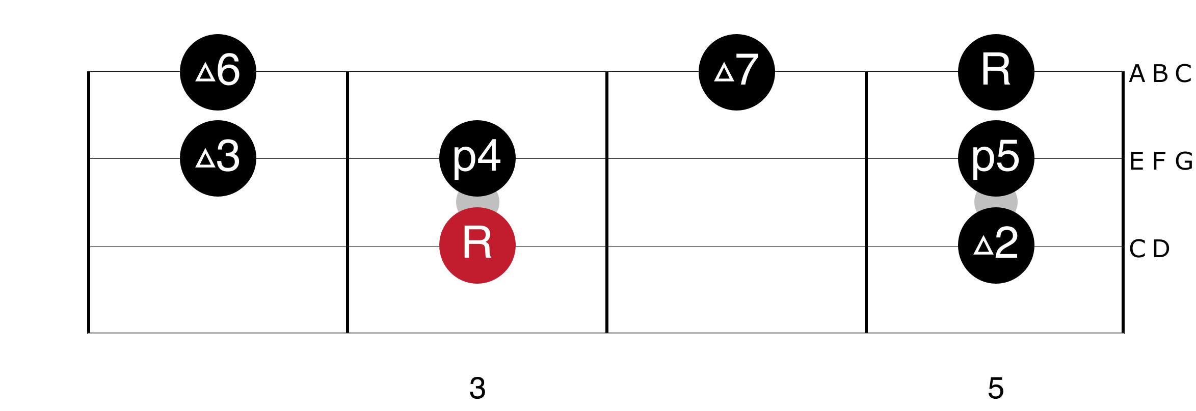 C Major Scales - Intervals