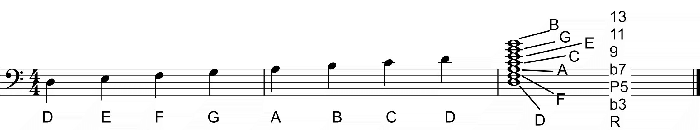 D Dorian scale and chord for bass guitar