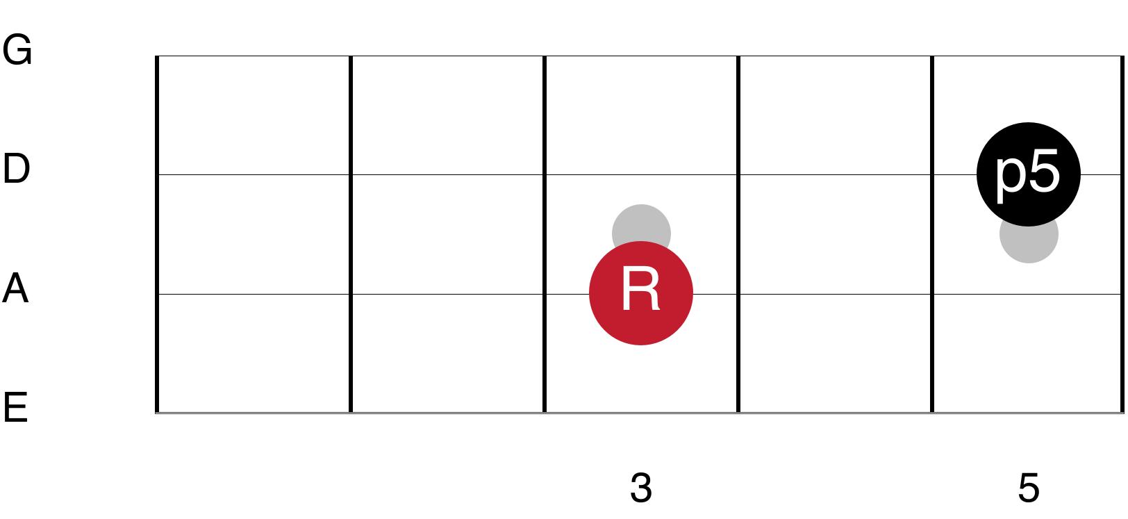 Root Fifth Bass Guitar