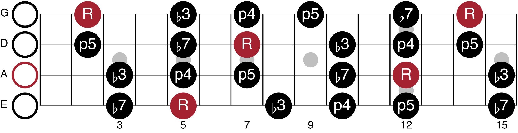 A Minor Pentatonic Scale For Bass Guitar