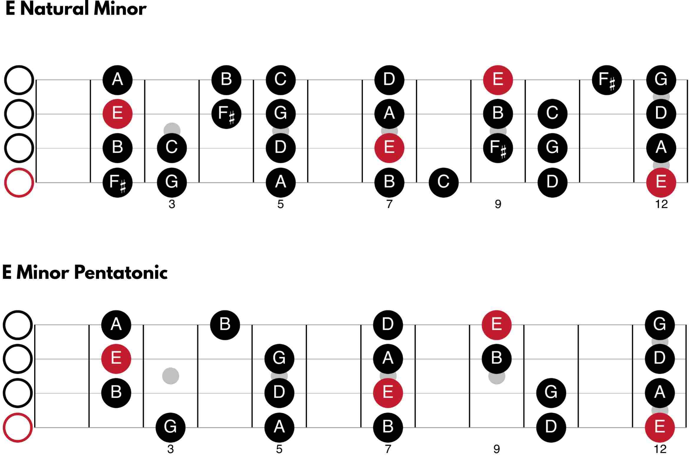 E Natural Minor and E Minor Pentatonic for Bass Guitar